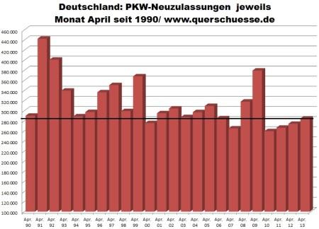 Registrácia áut v Nemecku