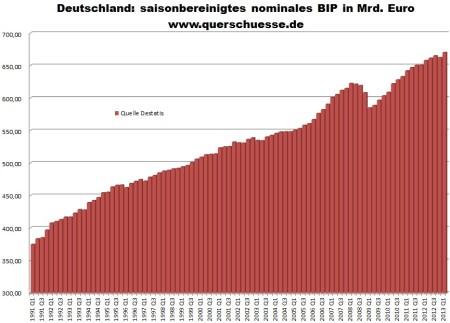 Sezónne očistené nominálne HDP Nemecka