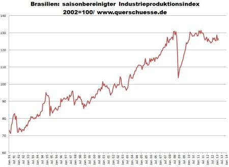 Sezónne očistený index produkcie v priemysle v Brazílii