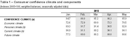 Spotrebiteľská dôvera v Taliansku