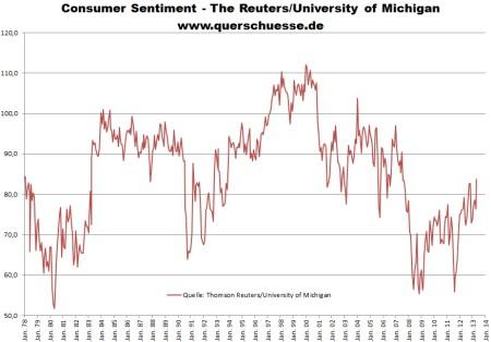 Spotrebiteľská dôvera v USA