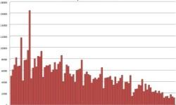 Produkcia cementu v Grécku | Február 2013 – stavebné povolenia s poklesom -45,3%