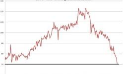 Stavebníctvo v Taliansku | Marec 2013 s poklesom -23,6%