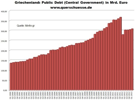 Hrubý verejný dlh Grécka