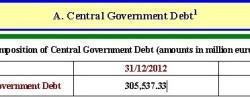 Verejný dlh Grécka | Q1 2013 s nárastom na 309,358 miliardy eur