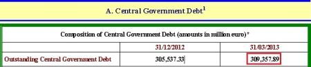 Verejný dlh centrálnej vlády v Grécku