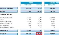 Výroba áut v Španielsku | Apríl 2013 s nárastom +20,2%