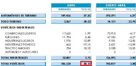 Výroba áut v Španielsku