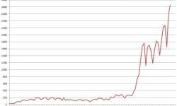 Bankroty v Španielsku | Q1 2013 – konkurzné konania s nárastom +22,8%