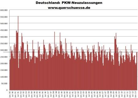 Vývoj prihlasovania áut v Nemecku