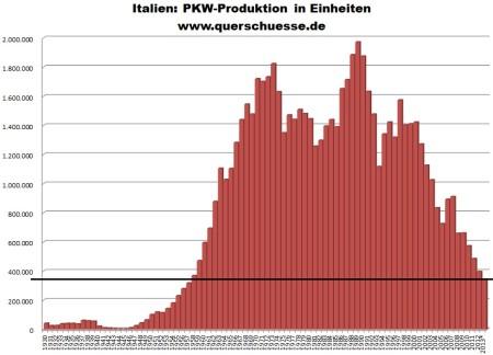 Vývoj produkcie áut v Taliansku