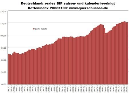 Vývoj reálneho HDP Nemecka