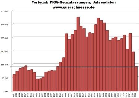 Ročný vývoj registrácie áut v Portugalsku