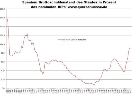 Nominálny vývoj hrubého verejného dlhu Španielska