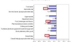 Maloobchod v Grécku | Február 2013 – obraty s poklesom -14,4%
