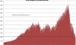 Spotreba cementu v Španielsku | Apríl 2013 s poklesom -19,3%