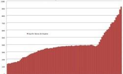 Verejný dlh Španielska | Q1 2013 s nárastom o +39,438 miliardy eur