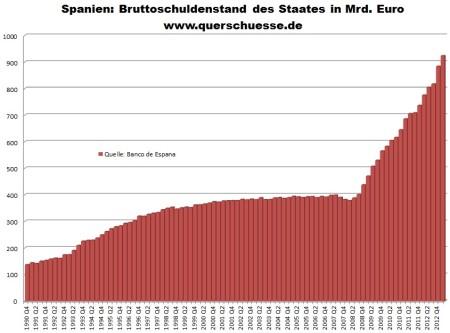 Verejný dlh Španielska Q1 2013