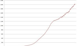Verejný dlh Talianska | Marec 2013 – dlh na novom historickom maxime