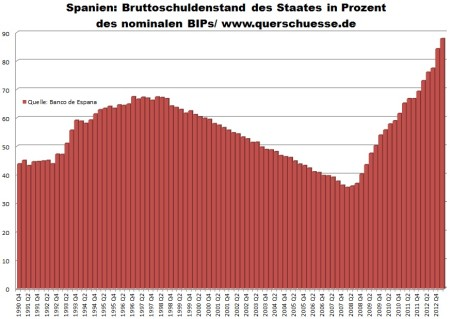 Vývoj hrubého verejného dlhu v Španielsku