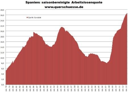 Vývoj oficiálnej sezónne očistenej nezamestnanosti v Španielsku
