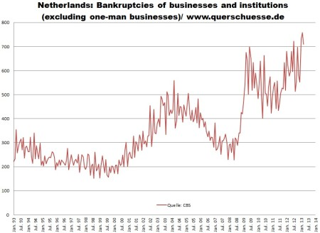 Bankroty firiem v Holandsku - vývoj