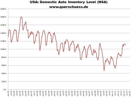 Dáta o autách z celkovej produkcie v USA