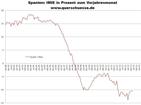 Nehnuteľnosti v Španielsku - vývoj cien v percentách
