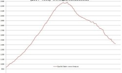 Nehnuteľnosti v Španielsku | Jún 2013 ceny s poklesom o -37,8% k maximu
