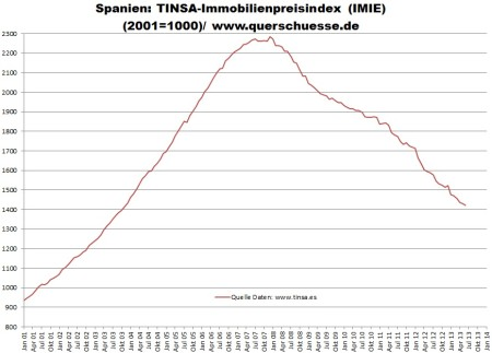 Nehnuteľnosti v Španielsku - vývoj cenového indexu
