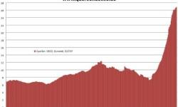 Nezamestnanosť v Grécku | Apríl 2013 na úrovni 26,9%