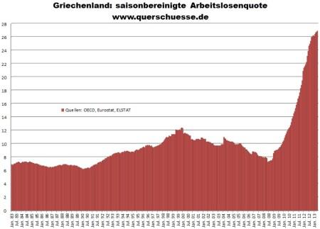 Nezamestnanosť v Grécku
