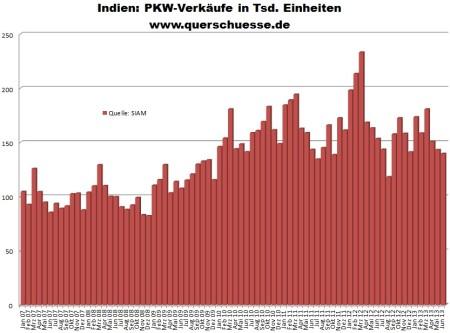 Predaj áut v Indii - vývoj