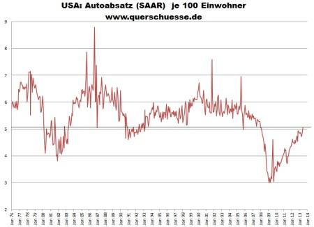 Prepočet predaja áut v USA na obyvateľov