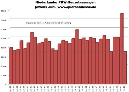 Registrácie áut v Holandsku za jún