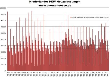 Vývoj registrácie áut v Holandsku od 1980 do 2013