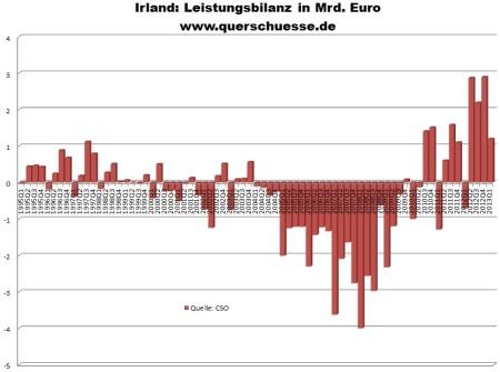 Vývoj írskej výkonnostnej bilancie