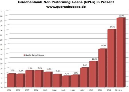 Vývoj Non Performing Loans v Grécku