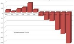 Vývoj zahraničného zadlženia Cypru v % HDP