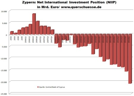 Zahraničné zadlženie Cypru v mld. eur