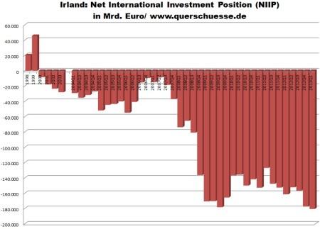 Zahraničné zadlženie Írska