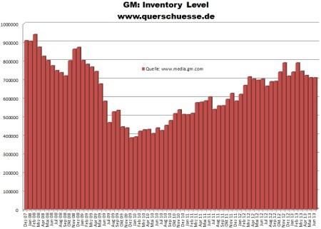 Zásoby áut značky GM na trhu v USA