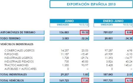 Export automobilov v Španielsku