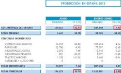 Produkcia automobilov v Španielsku | Jún 2013 s nárastom +10,75%