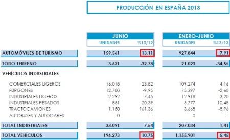 Celková produkcia automobilov v Španielsku