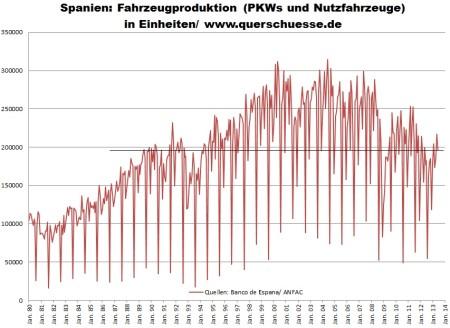 Výstup v produkcii automobilov v Španielsku v kusoch