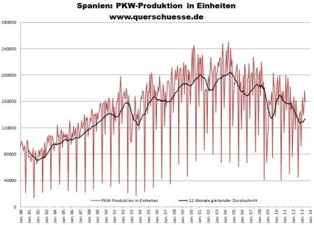 Produkcia osobných áut v Španielsku
