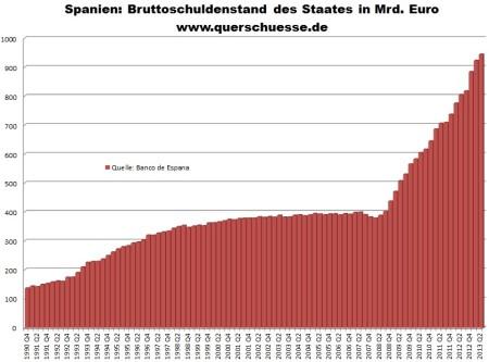 Hrubý verejný dlh Španielska