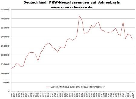 Registrácia áut v Nemecku na ročnej báze
