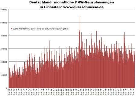 Registrácia osobných áut v Nemecku v kusoch